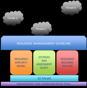 Figure 1 Tools supporting the guideline.
